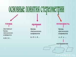 точка прямая плоскость Заглавные буквы латинского алфавита A,B,C,D,… буквы латин