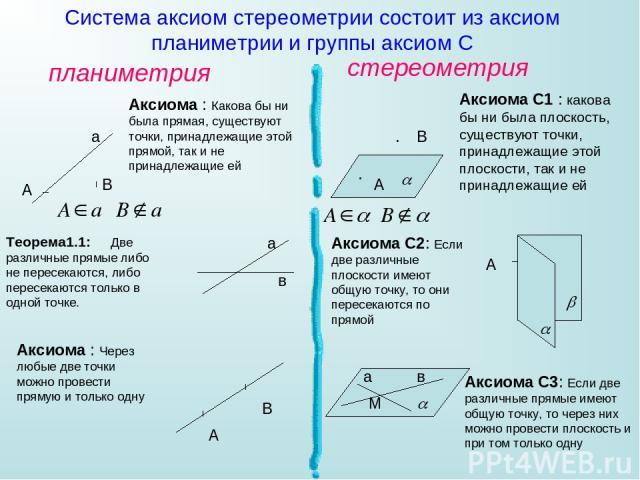 Система аксиом стереометрии состоит из аксиом планиметрии и группы аксиом С планиметрия стереометрия Аксиома : Какова бы ни была прямая, существуют точки, принадлежащие этой прямой, так и не принадлежащие ей А В а Аксиома С1 : какова бы ни была плос…