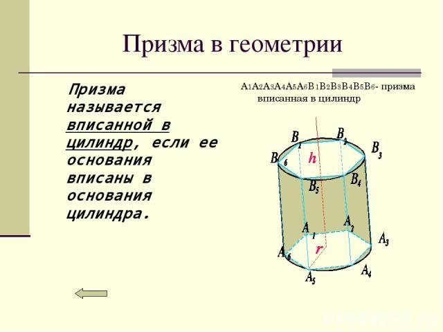 Призма в геометрии Призма называется вписанной в цилиндр, если ее основания вписаны в основания цилиндра. A1A2A3A4A5A6B1B2B3B4B5B6- призма вписанная в цилиндр