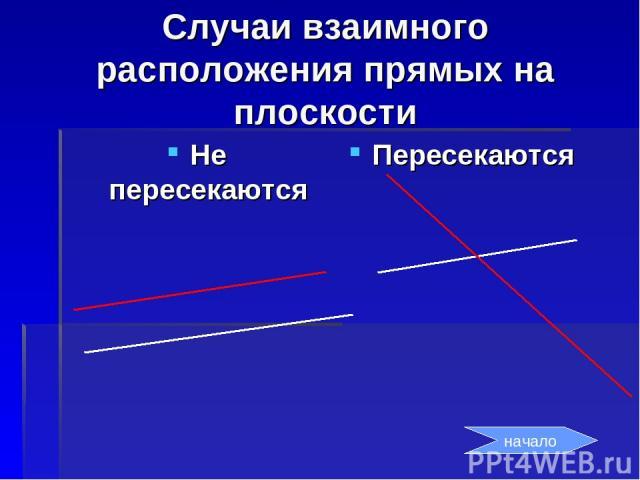 Случаи взаимного расположения прямых на плоскости Не пересекаются Пересекаются начало