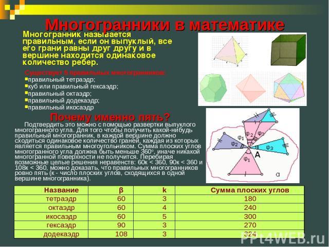 Существует 5 правильных многогранников: правильный тетраэдр; куб или правильный гексаэдр; правильный октаэдр; правильный додекаэдр; правильный икосаэдр Многогранник называется правильным, если он выпуклый, все его грани равны друг другу и в вершине …