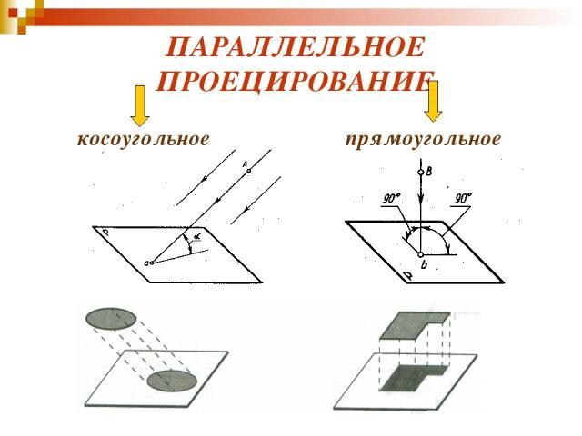 ПАРАЛЛЕЛЬНОЕ ПРОЕЦИРОВАНИЕ косоугольное прямоугольное