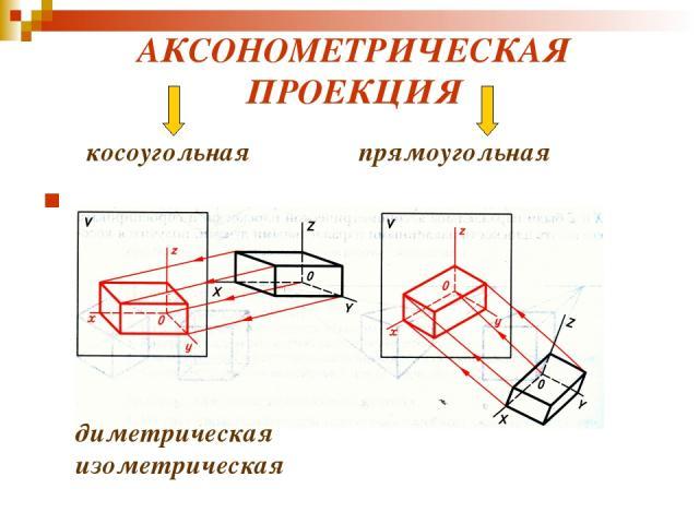 диметрическая изометрическая АКСОНОМЕТРИЧЕСКАЯ ПРОЕКЦИЯ косоугольная прямоугольная