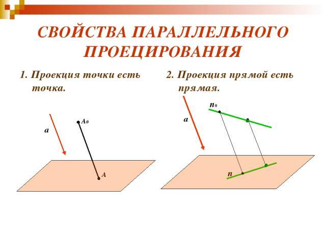 СВОЙСТВА ПАРАЛЛЕЛЬНОГО ПРОЕЦИРОВАНИЯ 1. Проекция точки есть точка. 2. Проекция прямой есть прямая. A0 A a n n0 a