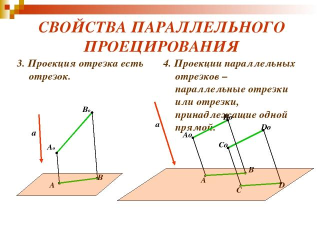СВОЙСТВА ПАРАЛЛЕЛЬНОГО ПРОЕЦИРОВАНИЯ 3. Проекция отрезка есть отрезок. 4. Проекции параллельных отрезков – параллельные отрезки или отрезки, принадлежащие одной прямой. a Ao Bo A B a Ao Bo A B Co Do C D