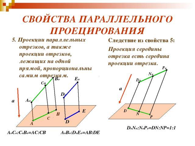 СВОЙСТВА ПАРАЛЛЕЛЬНОГО ПРОЕЦИРОВАНИЯ 5. Проекции параллельных отрезков, а также проекции отрезков, лежащих на одной прямой, пропорциональны самим отрезкам. Следствие из свойства 5: Проекция середины отрезка есть середина проекции отрезка. a Ao Bo A …