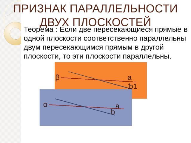 ПРИЗНАК ПАРАЛЛЕЛЬНОСТИ ДВУХ ПЛОСКОСТЕЙ Теорема : Если две пересекающиеся прямые в одной плоскости соответственно параллельны двум пересекающимся прямым в другой плоскости, то эти плоскости параллельны. α β а b а1 b1