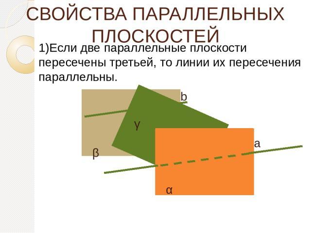 СВОЙСТВА ПАРАЛЛЕЛЬНЫХ ПЛОСКОСТЕЙ 1)Если две параллельные плоскости пересечены третьей, то линии их пересечения параллельны. α β а b γ