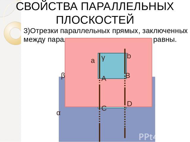 3)Отрезки параллельных прямых, заключенных между параллельными плоскостями, равны. СВОЙСТВА ПАРАЛЛЕЛЬНЫХ ПЛОСКОСТЕЙ α γ β а b А В С D