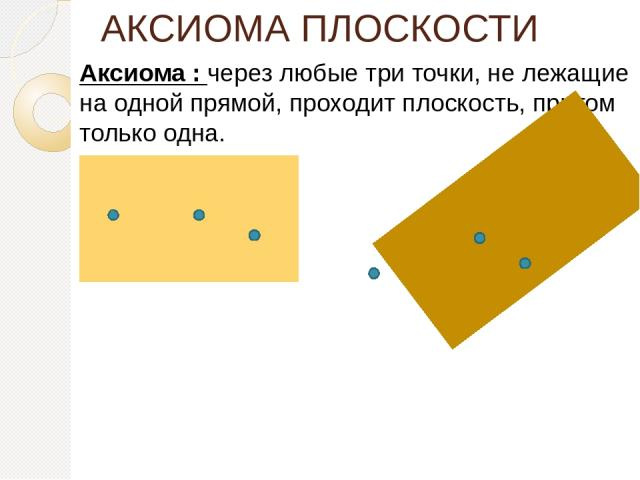 АКСИОМА ПЛОСКОСТИ Аксиома : через любые три точки, не лежащие на одной прямой, проходит плоскость, притом только одна.