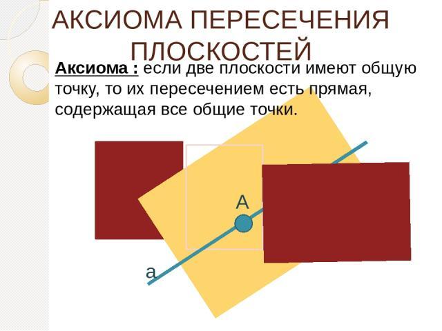 АКСИОМА ПЕРЕСЕЧЕНИЯ ПЛОСКОСТЕЙ Аксиома : если две плоскости имеют общую точку, то их пересечением есть прямая, содержащая все общие точки. a А