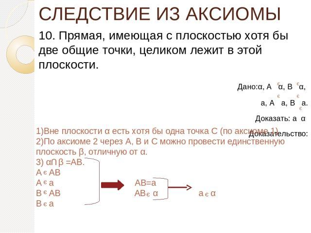 СЛЕДСТВИЕ ИЗ АКСИОМЫ 10. Прямая, имеющая с плоскостью хотя бы две общие точки, целиком лежит в этой плоскости. Дано:α, А α, В α, а, А а, В а. Доказать: а α Доказательство: э э э э э 1)Вне плоскости α есть хотя бы одна точка С (по аксиоме 1) 2)По акс…