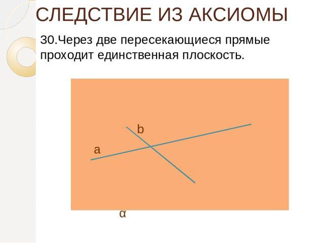 СЛЕДСТВИЕ ИЗ АКСИОМЫ 30.Через две пересекающиеся прямые проходит единственная плоскость. а b α