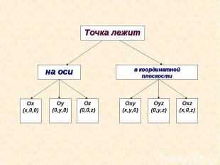 Оу (0,у,0)
