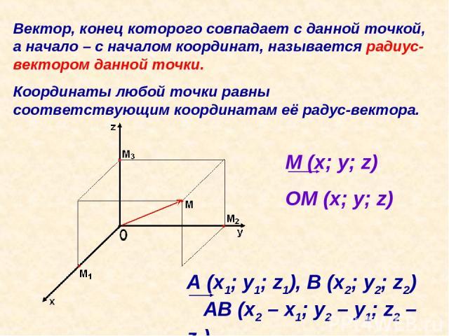 Вектор, конец которого совпадает с данной точкой, а начало – с началом координат, называется радиус-вектором данной точки. Координаты любой точки равны соответствующим координатам её радус-вектора. М (x; y; z) OM (x; y; z) A (x1; y1; z1), B (x2; y2;…
