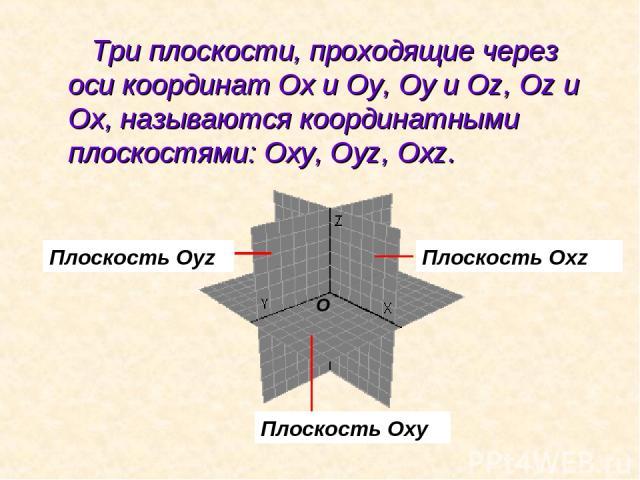 Три плоскости, проходящие через оси координат Ох и Оу, Оу и Оz, Оz и Ох, называются координатными плоскостями: Оху, Оуz, Оxz. Плоскость Oxz Плоскость Oxy Плоскость Oyz O