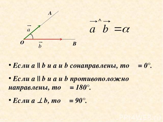 О А В α Если а || b и а и b сонаправлены, то α = 0°. Если a || b и a и b противоположно направлены, то α = 180°. Если а b, то α = 90°.