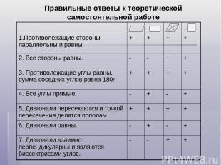 Правильные ответы к теоретической самостоятельной работе 1.Противолежащие сторон