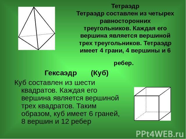 Тетраэдр Тетраэдр составлен из четырех равносторонних треугольников. Каждая его вершина является вершиной трех треугольников. Тетраэдр имеет 4 грани, 4 вершины и 6 ребер. Гексаэдр (Куб) Куб составлен из шести квадратов. Каждая его вершина является в…