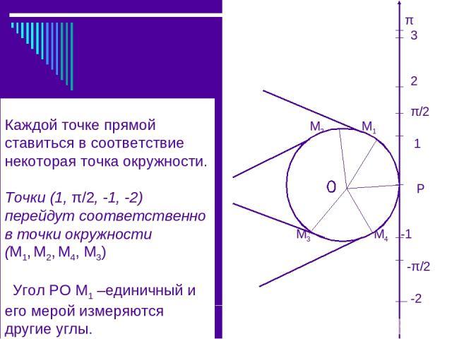 Каждой точке прямой ставиться в соответствие некоторая точка окружности. Точки (1, π/2, -1, -2) перейдут соответственно в точки окружности (М1, М2, М4, М3) Угол РО М1 –единичный и его мерой измеряются другие углы. π 3 2 π/2 М2 М1 1 О Р М3 М4 -1 -π/2 -2 О