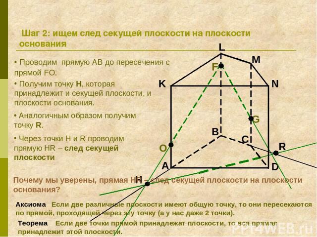 A B C D K L M N F G Шаг 2: ищем след секущей плоскости на плоскости основания Проводим прямую АВ до пересечения с прямой FO. O Получим точку H, которая принадлежит и секущей плоскости, и плоскости основания. Аналогичным образом получим точку R. Акси…