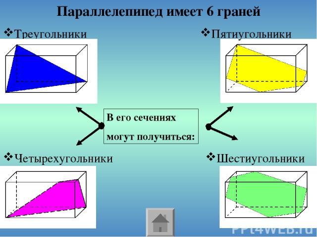 Треугольники Параллелепипед имеет 6 граней Четырехугольники Шестиугольники Пятиугольники В его сечениях могут получиться: