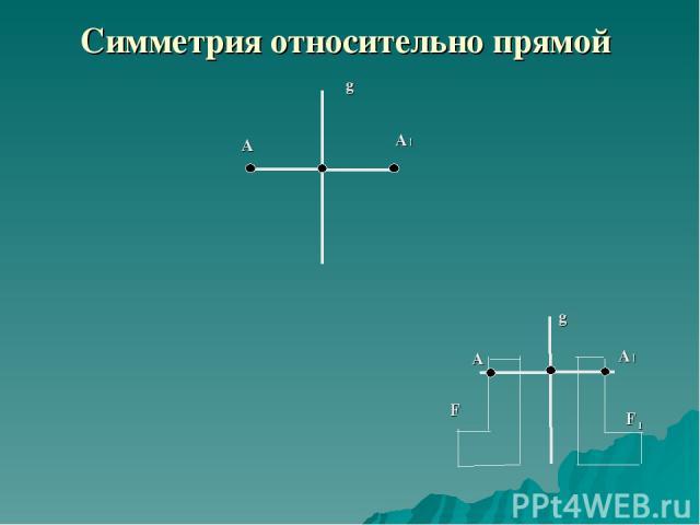Симметрия относительно прямой g A A1 g A1 A F F1