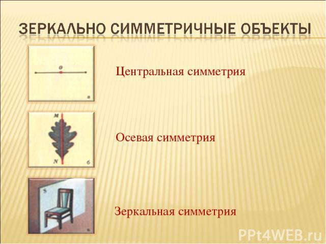Осевая симметрия Зеркальная симметрия Центральная симметрия