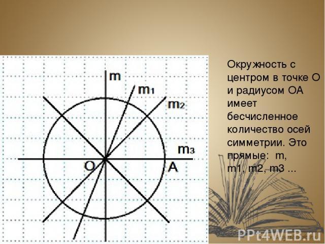 Буквы русского языка тоже можно рассмотреть с точки зрения симметрии. А М Ю Э Х Ч Г Р Буквы русского языка тоже можно рассмотреть с точки зрения симметрии. А М Х Э Ю Ч Ь Ы Г Р