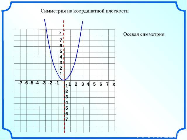 1 2 3 4 5 6 7 х -7 -6 -5 -4 -3 -2 -1 7 6 5 4 3 2 1 -1 -2 -3 -4 -5 -6 -7 у Осевая симметрия Симметрия на координатной плоскости