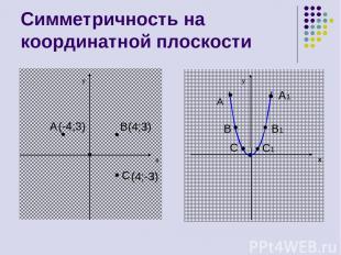 Симметричность на координатной плоскости y x A B(4;3) C y x A A1 B1 B C C1 (-4;3
