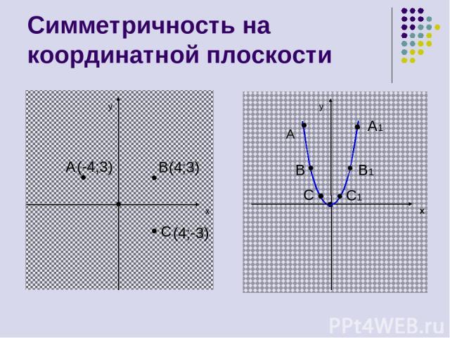 Симметричность на координатной плоскости y x A B(4;3) C y x A A1 B1 B C C1 (-4;3) (4;-3)