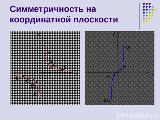 Симметричность на координатной плоскости y y x x A B C D A1 B1 C1 D1 M K K1 M1