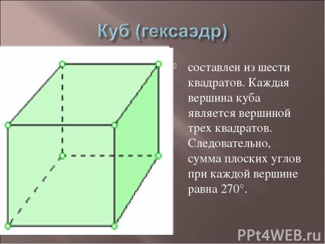 составлен из шести квадратов. Каждая вершина куба является вершиной трех квадратов. Следовательно, сумма плоских углов при каждой вершине равна 270°.