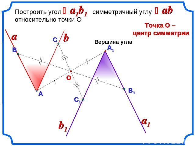 А1 Построить угол симметричный углу относительно точки О Точка О – центр симметрии a1b1 a a1 Вершина угла ab Ð Ð b О