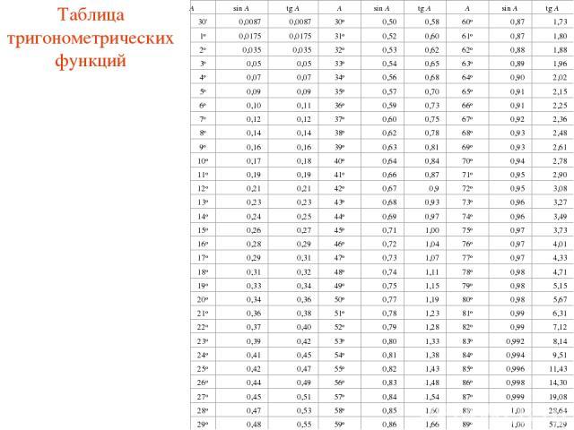 Таблица тригонометрических функций