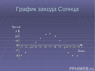 График захода Солнца время дата