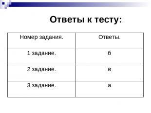 Ответы к тесту: Номер задания. Ответы. 1 задание. б 2 задание. в 3 задание. а