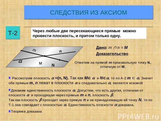 СЛЕДСТВИЯ ИЗ АКСИОМ Т-2 Через любые две пересекающиеся прямые можно провести плоскость, и притом только одну. N Дано: m n = M Доказательство Отметим на прямой m произвольную точку N, отличную от М. Рассмотрим плоскость =(n, N). Так как M и N , то по…
