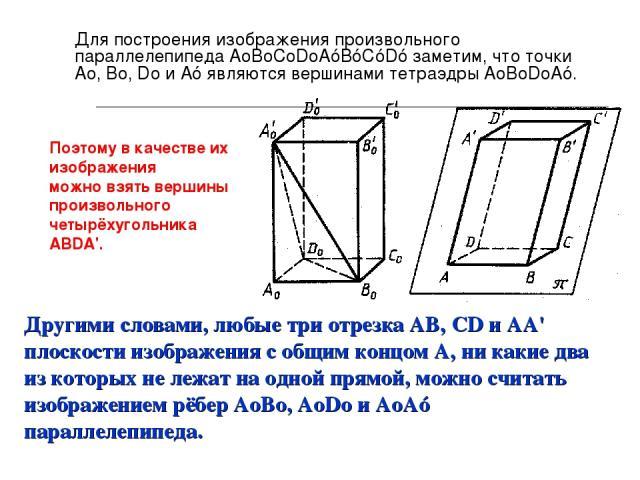 Для построения изображения произвольного параллелепипеда AоBоCоDоAóBóСóDó заметим, что точки Ао, Во, Dо и Аó являются вершинами тетраэдры АоВоDоАó. Другими словами, любые три отрезка AB, CD и AA' плоскости изображения с общим концом А, ни какие два …