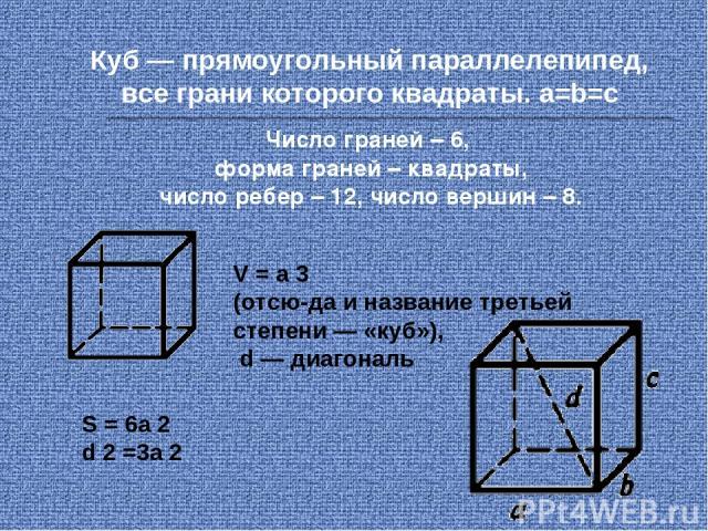Куб — прямоугольный параллелепипед, все грани которого квадраты. а=b=с V = а 3 (отсю да и название третьей степени — «куб»), d — диагональ S = 6a 2 d 2 =3a 2 Число граней – 6, форма граней – квадраты, число ребер – 12, число вершин – 8.