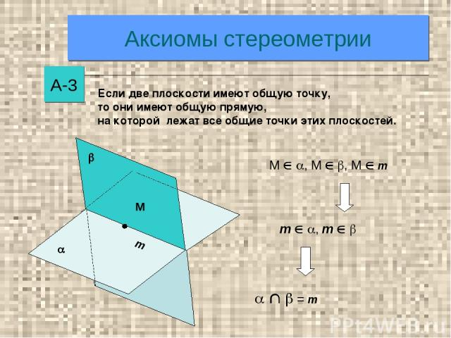 Аксиомы стереометрии А-3 М , М , М m m , m = m Если две плоскости имеют общую точку, то они имеют общую прямую, на которой лежат все общие точки этих плоскостей.