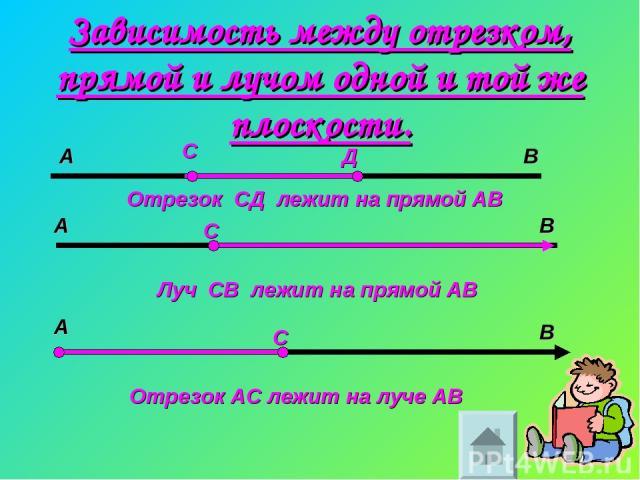 Зависимость между отрезком, прямой и лучом одной и той же плоскости. А В С Д Отрезок СД лежит на прямой АВ Луч СВ лежит на прямой АВ А А В В С С Отрезок АС лежит на луче АВ
