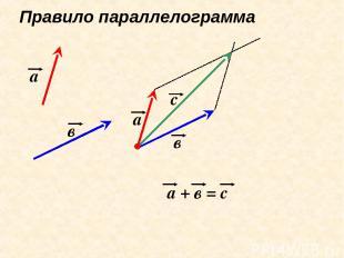 Правило параллелограмма а в а + в = с а в с
