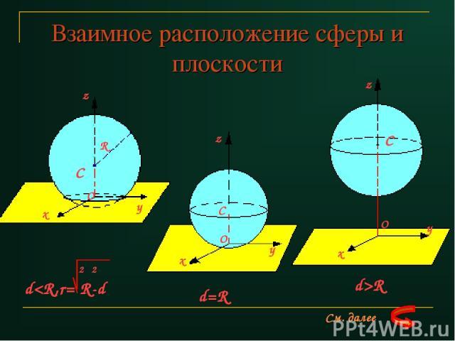 Взаимное расположение сферы и плоскости z y x O C R y x z C z y x C O O 2 2 dR См. далее