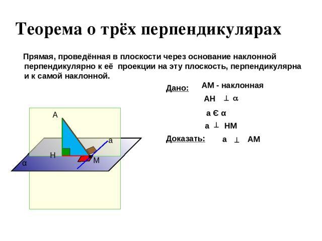Прямая, проведённая в плоскости через основание наклонной перпендикулярно к её проекции на эту плоскость, перпендикулярна и к самой наклонной. а А Н М α Дано: НМ а а Є α АМ - наклонная ^ Теорема о трёх перпендикулярах АН ^ a AM а Доказать: ^