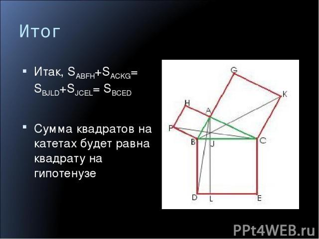 Итог Итак, SABFH+SACKG= SBJLD+SJCEL= SBCED Сумма квадратов на катетах будет равна квадрату на гипотенузе