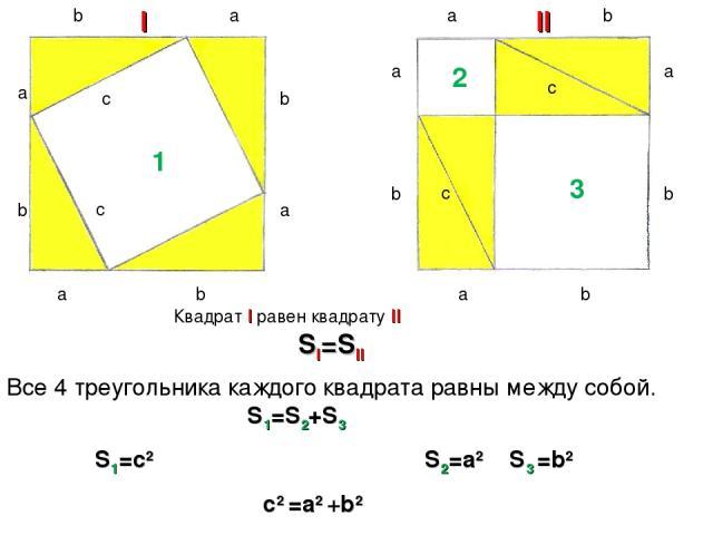 b a a a a a a a a b b b b b b b c c c c I II 1 2 3 Квадрат I равен квадрату II SI=SII Все 4 треугольника каждого квадрата равны между собой. S1=S2+S3 S1=c2 S2=a2 S3 =b2 c2 =a2 +b2