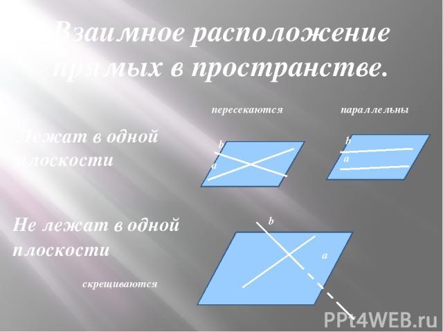 пересекаются параллельны а а а b b b скрещиваются Лежат в одной плоскости Не лежат в одной плоскости Взаимное расположение прямых в пространстве.