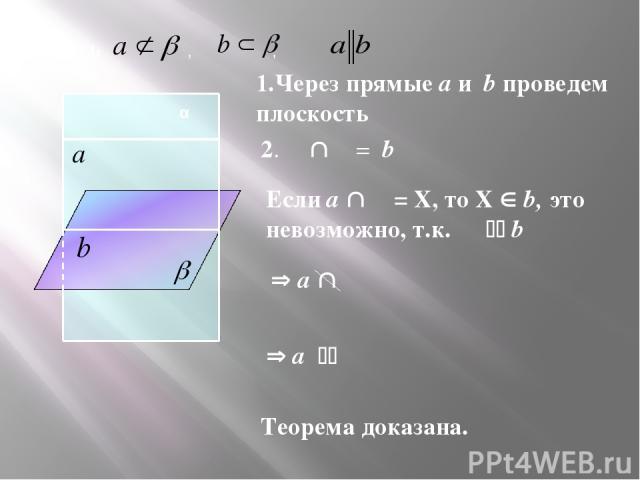 1.Через прямые a и b проведем плоскость α Пусть , , α 2. α β = b Если a β = Х, то Х b, это невозможно, т.к. α b a β a β Теорема доказана.